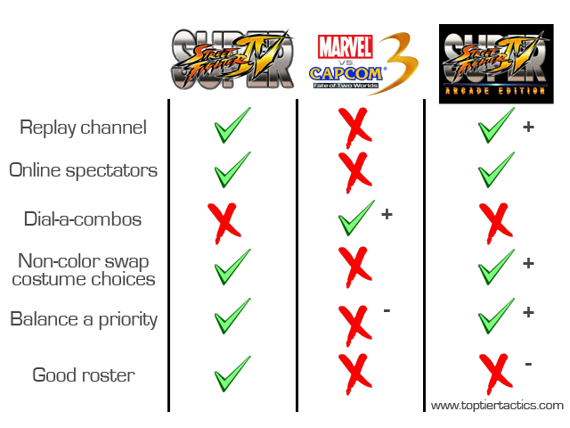SF4_vs_Marvel_vs_Capcom_3